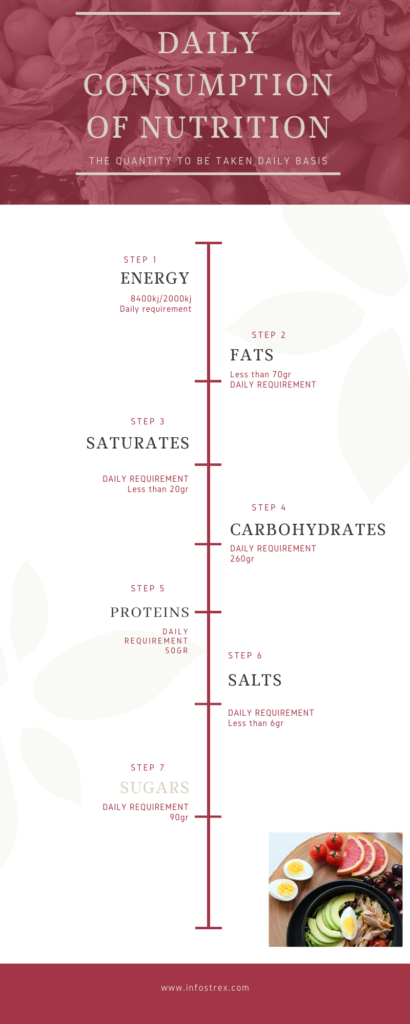 The amount of nutrients to be consumed daily